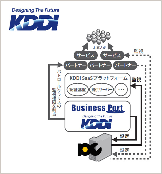KDDI「Business Port」の導入事例